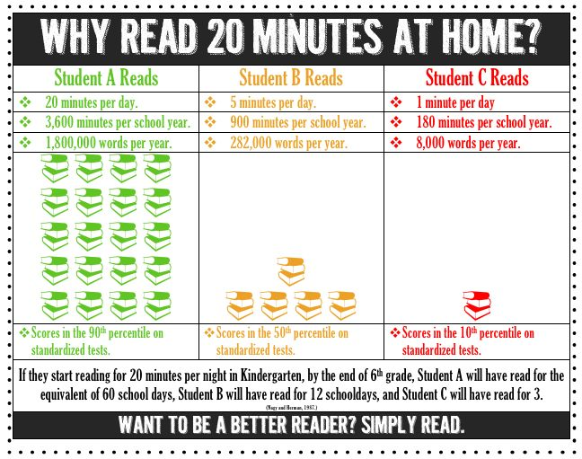 why-read-20-minutes