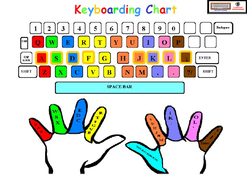 keyboardingchart
